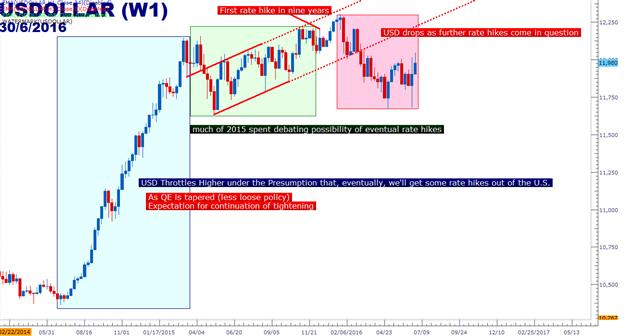 Zu Beginn des Q3 steht erneut die Fed im Rampenlicht