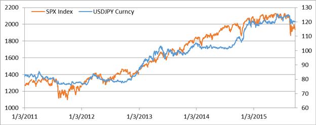 USD/JPY: Grund für Verluste sind abwartende Haltung in der Politik und schwindendes Carry Interest