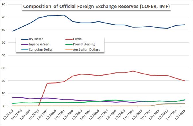 Wird der US Dollar mit seinem Reserve-Status seine Muskeln spielen lassen?