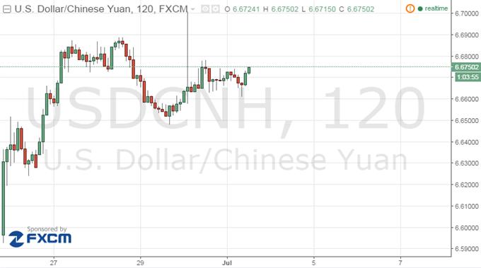 Yuan at Risk on Global Turbulence, Non-Farm Payrolls