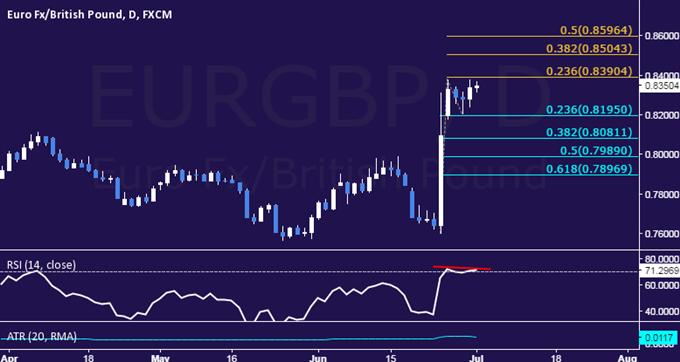 EUR/GBP Technical Analysis: Preparing to Reverse Lower?