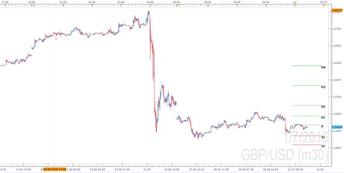 GBP/USD: Rallye nach dem Brexit-Schock? Schnäppchenjäger haben Oberwasser