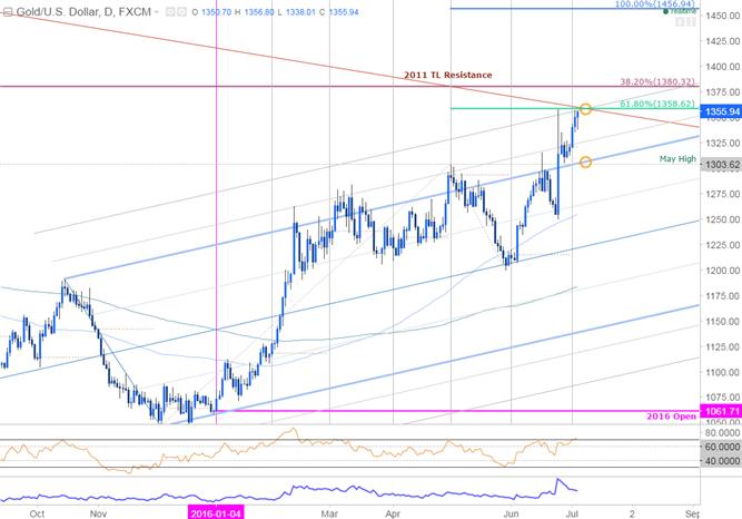 Dailyfx Blog Gold Us Dollar Primed For Volatility On Fomc Minutes