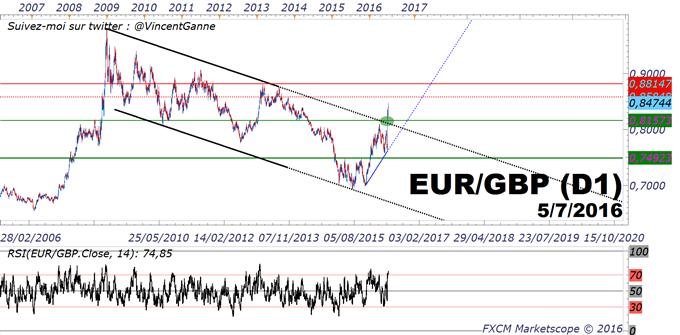 EUR/GBP_:_La_Livre_Sterling_(GBP)_va_rester_sous_pression_baissière_d'ici_la_prochaine_décision_de_la_Banque_d'Angleterre