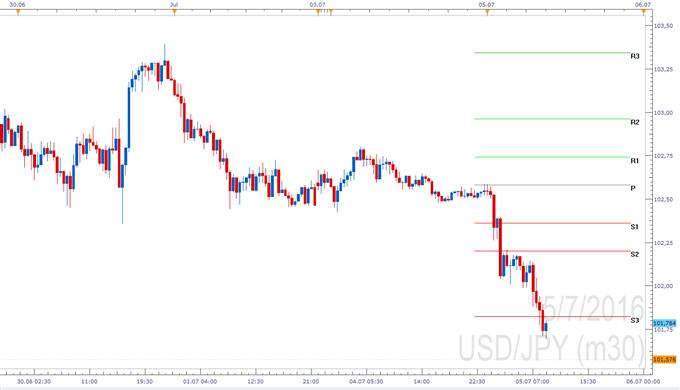 USD/JPY - Pivotpunkte
