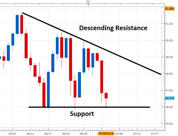 Crude Oil Prices Rebound at Support