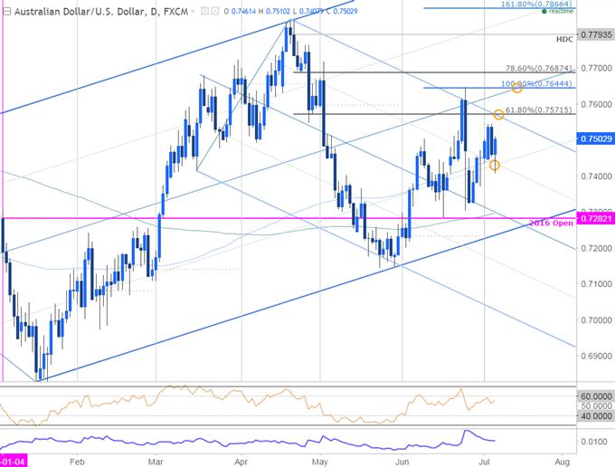 AUD/USD is Constructive - Threatens Resistance Break