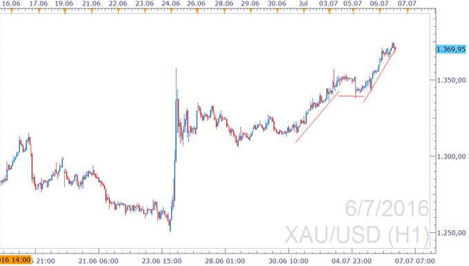 XAU/USD - Gold visiert Jahreshoch aus Jahr 2014 an