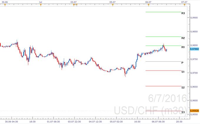 USD/CHF - Pivotpunkte