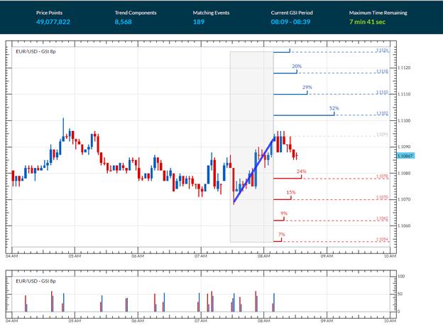 EUR/USD prallt nach anfänglichem Rückgang aufgrund ADP-Zahlen ab