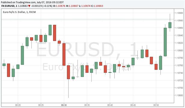 US Labor Data Sets Up Better US NFPs; EUR/USD Falls On Release