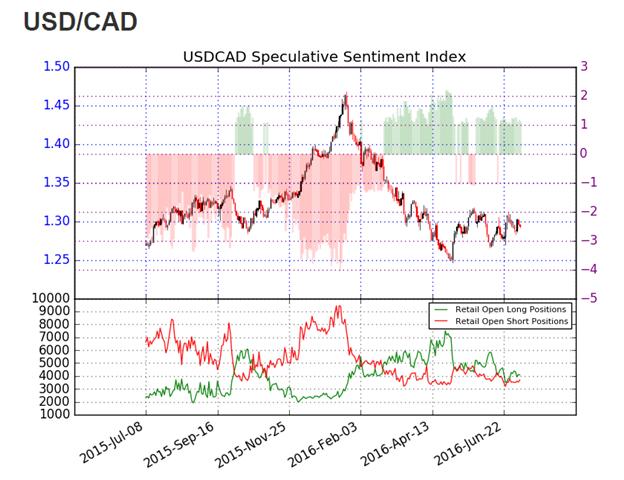 USD/CAD sinkt zur zweiten Handelszeit in Folge