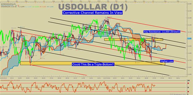 US DOLLAR Technische Analyse: Ichimoku deutet auf bullischen Breakout hin
