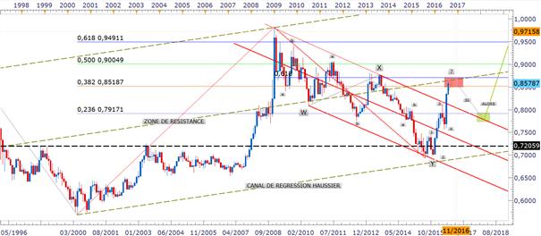 EUR/GBP_:_l'analyse_en_vagues_d'Elliott_de_la_baisse_de_la_devise_britannique