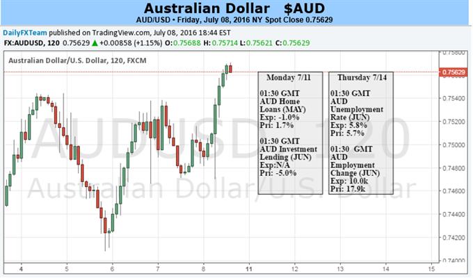 Aussie Dollar reflektiert Risikotrends inmitten Befürchtungen einer weltweiten Stagnation