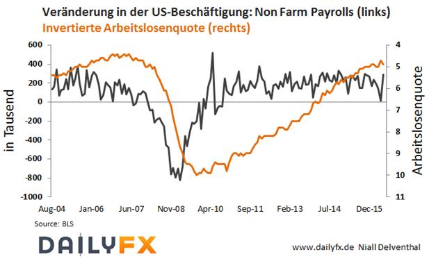 DAX: Starker US-Arbeitsmarkt bietet Schub - was bietet die kommende Woche?