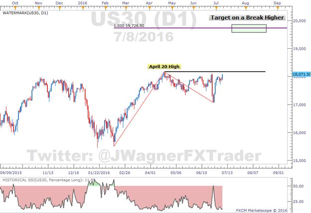 """Dem Dow Jones Industrial Average """"gefällt"""" der Arbeitsmarktbericht"""