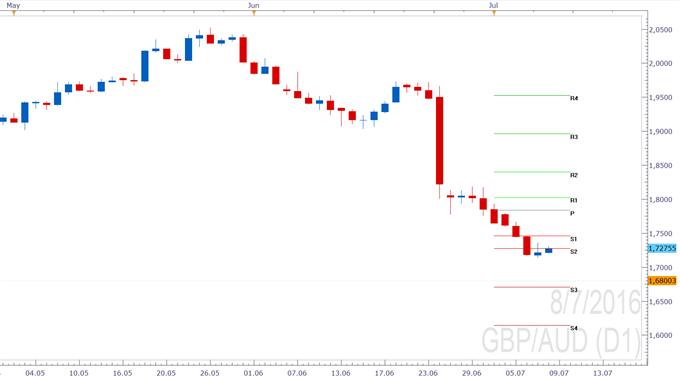 GBP/AUD - Freier Fall