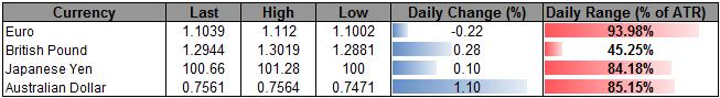 USDOLLAR Remains Range-Bound Ahead of Fresh Fed Rhetoric