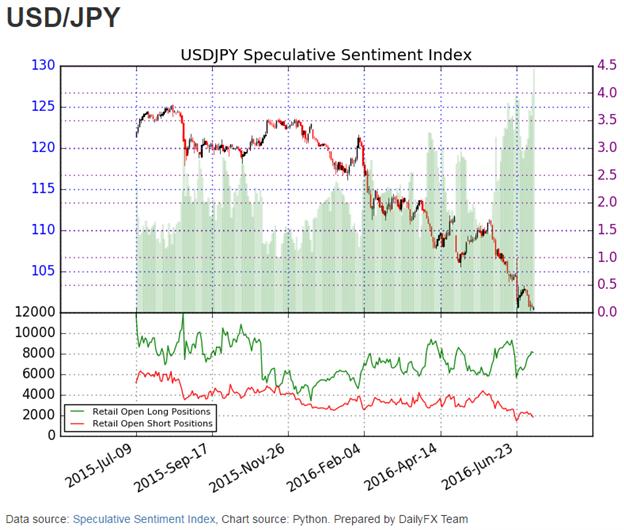 USD/JPY Sentiment erreicht das extremste Level seit 2012