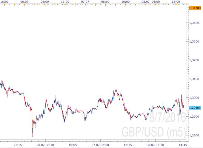 GBP/USD: Pünktlich zum Wochenabschluss: Salbam für den GBP/USD durch NFPs