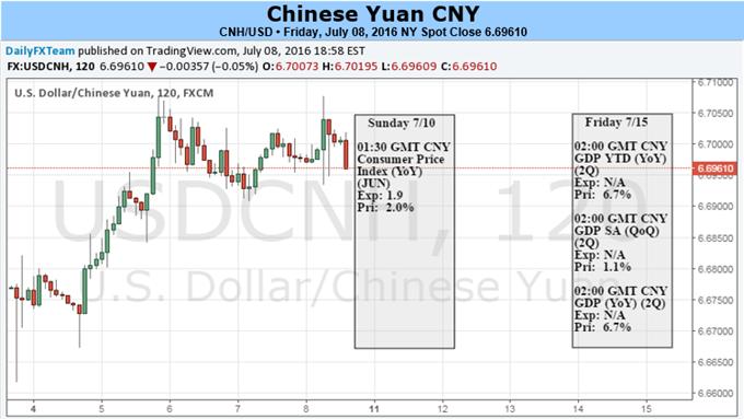 Den Dollar verfolgen oder den Währungskorb verfolgen - Das ist die Frage beim Yuan