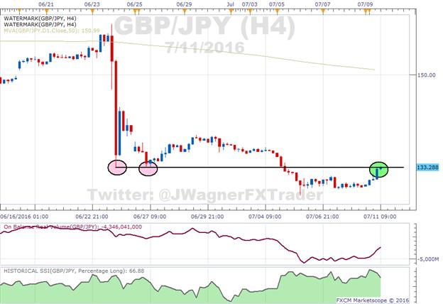 GBP/JPY besucht erneut früheres Breakout-Level