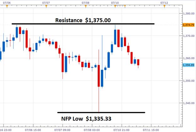 Gold sinkt nach gescheitertem Breakout höher