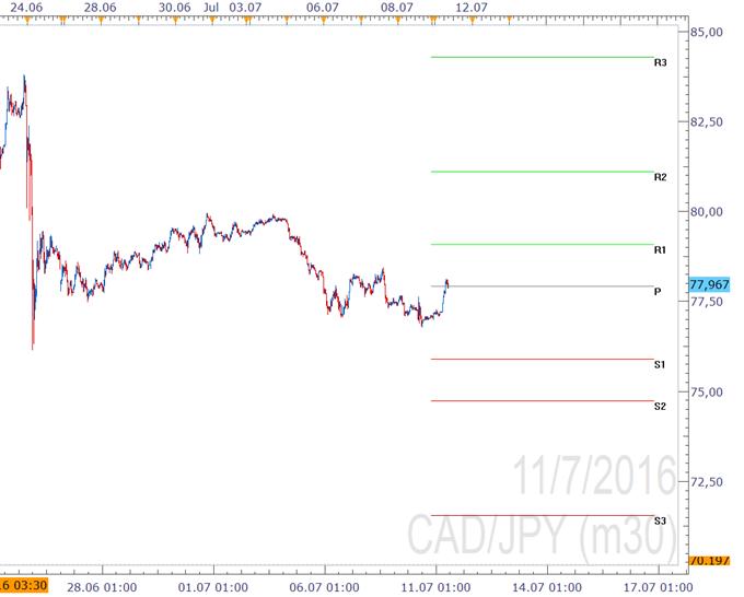 CAD/JPY - Pivotpunkte