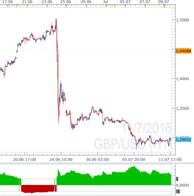 GBP/USD -Kein nachlassender Druck auf dem Kessel