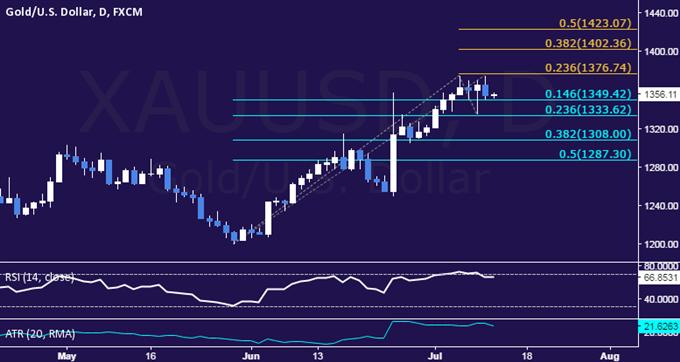 Crude Oil weicht von Risikotrends ab während US Dollar zulegt