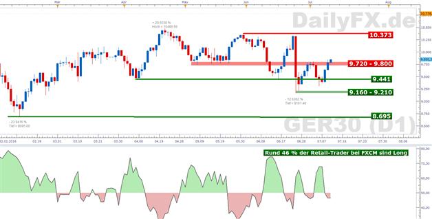 DAX: Anhaltende Sommerlaune an den Börsen Asiens steckt an