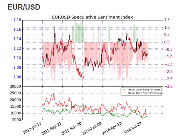 EUR/USD scheitert an Breakout über NFP-Hochs