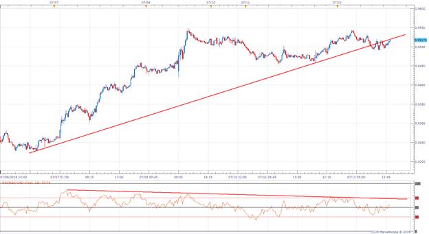 NZD/CAD Trading Around Importance Price Level