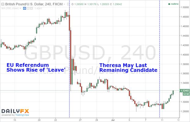 Theresa May: Neue Britische PM