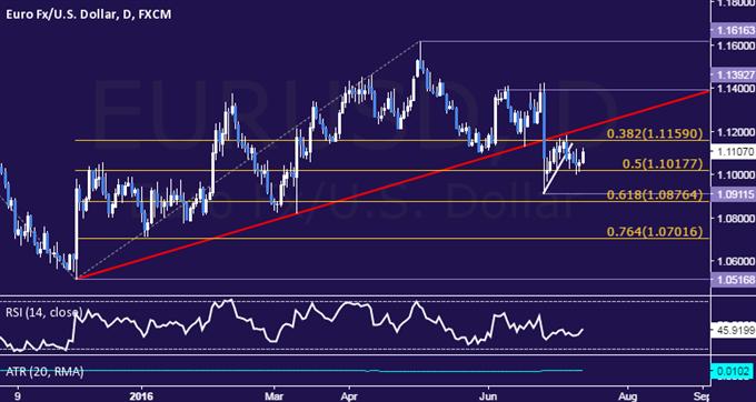 EUR/USD Technical Analysis: Bearish Trend Bias Remains