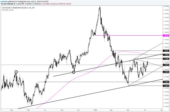 USD/CAD Triangle Breakout Failure