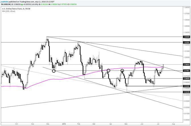 USD/CHF Channel Breakout