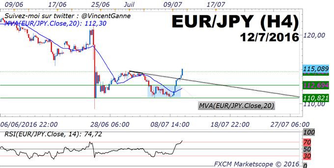 EURUSD & EURJPY : l'analyse technique défend davantage de hausse de l'EUR/JPY à court terme