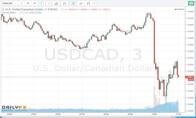 Despite Dovish Tilt, USD/CAD Falls as BOC Keeps Rates Unchanged