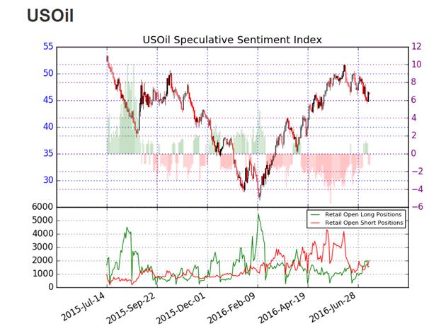 WTI Crude Oil prallt mit Nachrichten der BoC ab