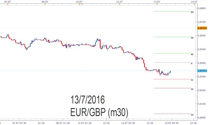 EUR/GBP - Pivotpunkte