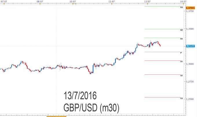 GBP/USD - Pivotpunkte