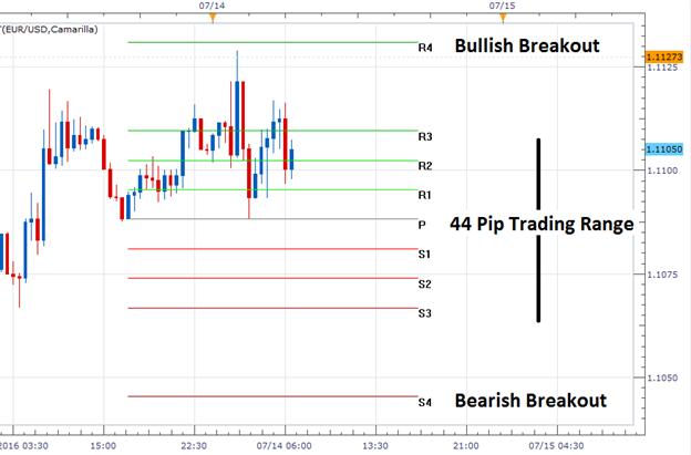 EUR/USD konsolidiert in einem technischen Dreieck