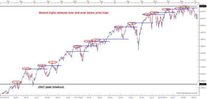 S&P 500: Hard to Buy, Hard to Short