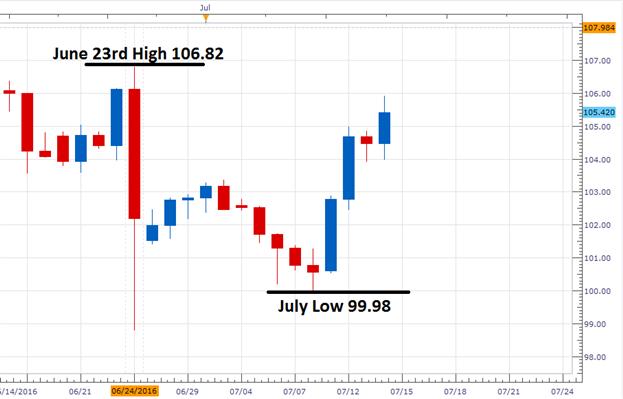 USD/JPY sinkt ab Tageshochs wegen bärischem Momentum