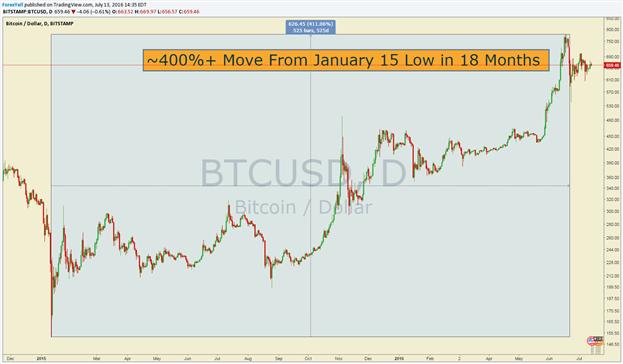 Was Bitcoin & Gold in den Finanzmärkten gemein haben
