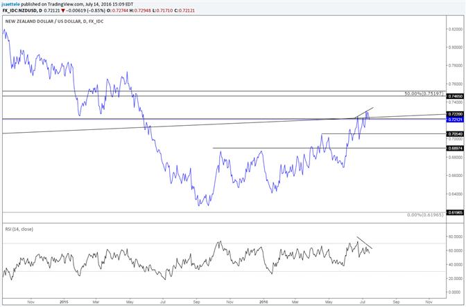 NZD/USD Too Far Too Fast?