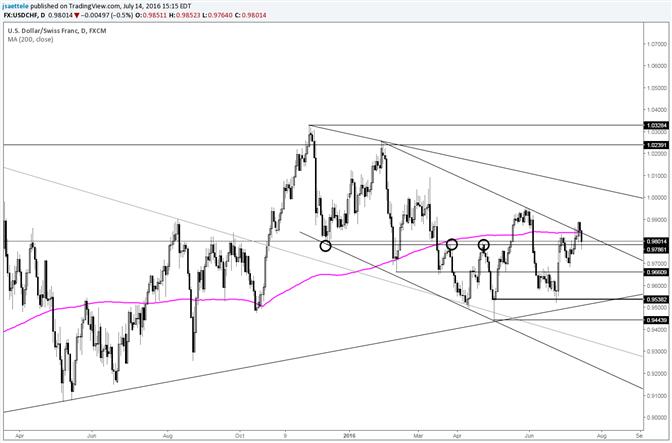 USD/CHF Springs a Bull Trap