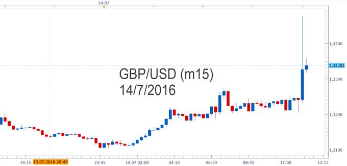 GBP/USD - Bank of England belässt Zinssatz auf Rekordtief von 0,5 Prozent